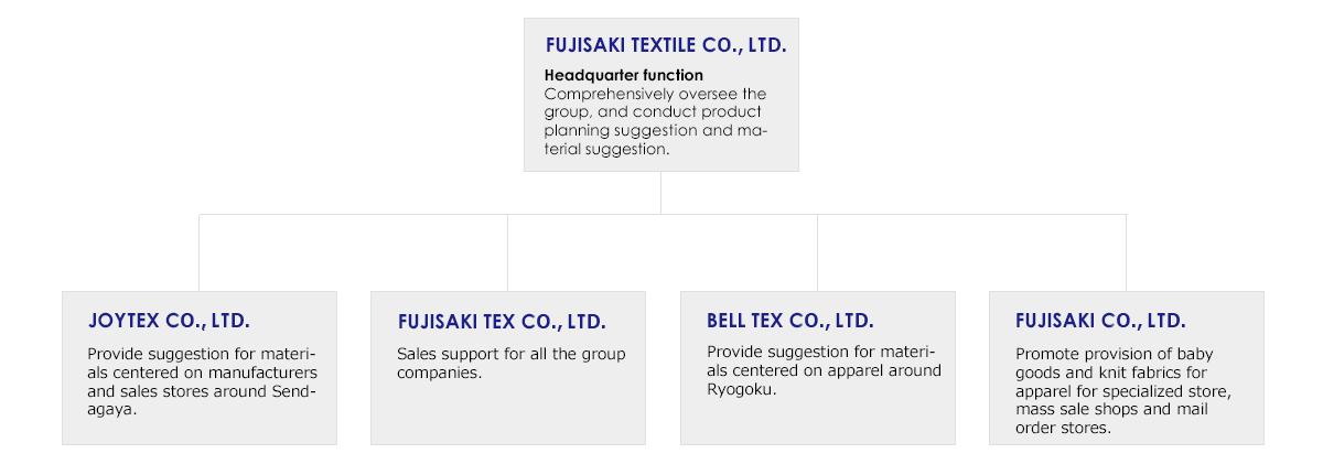 FUJISAKI Group Organization Chart